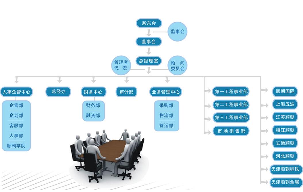 上海顺朝钢铁集团-组织结构