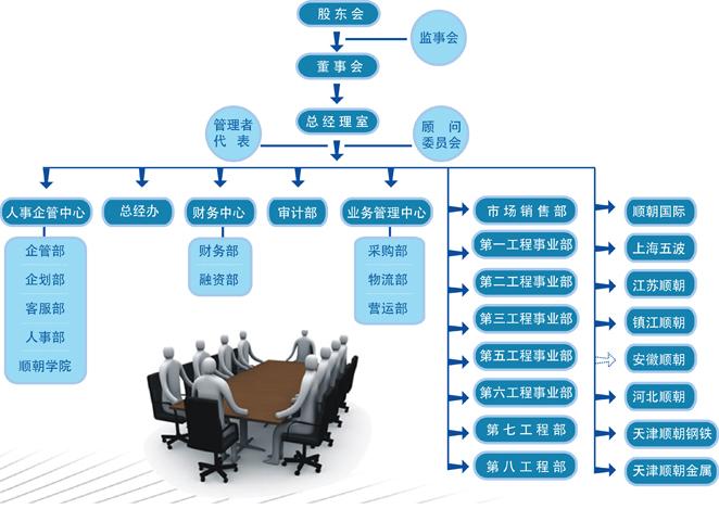 顺朝集团-组织结构